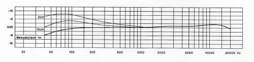 Frequency response graph for the Beyer M201