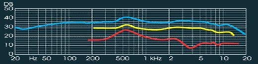 Oktava MD186 Frequency Response Graph