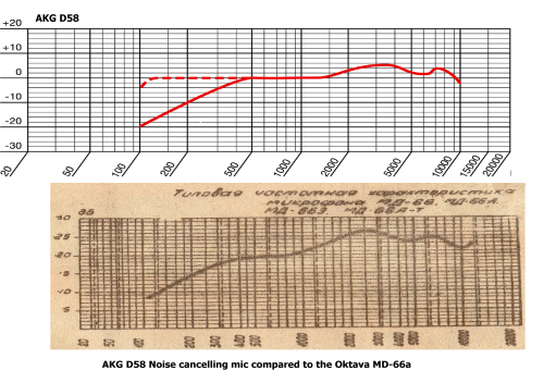 AKG D58 and Oktava MD66 Frequency Response comparison v2