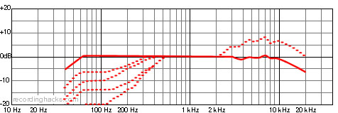 Sennheiser MD441-U Frequency response graphs