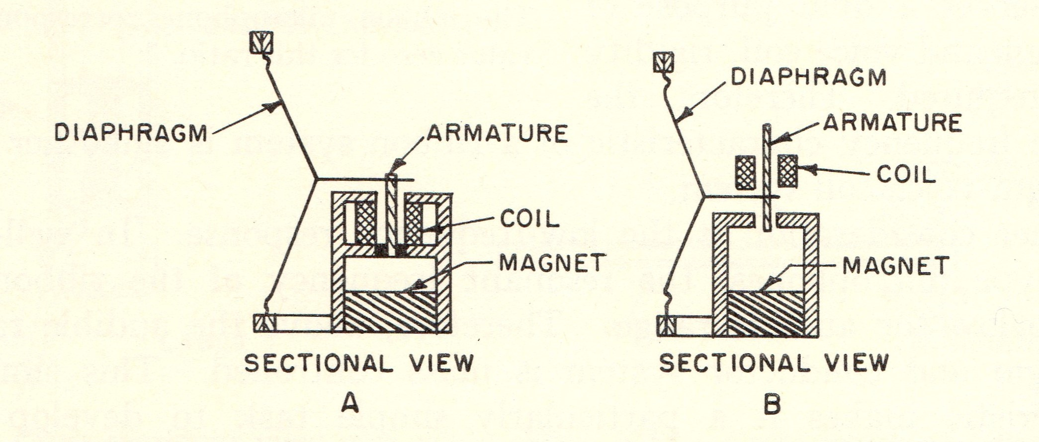 ... Controlled Reluctance Microphone Sectional Diagram