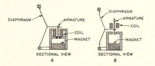 Controlled Reluctance Microphone Sectional Diagram
