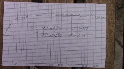 Oktava MK012 Frequency Plot for individual cardioid capsules.