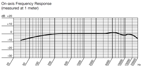 AKG C747 Frequency Response Graph