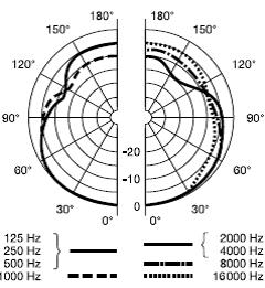 AKG C747 Polar Pattern