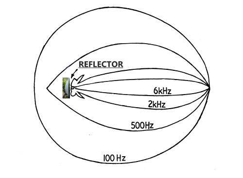Parabolic Dish Frequency plot